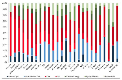 Virtual trading point gas austria